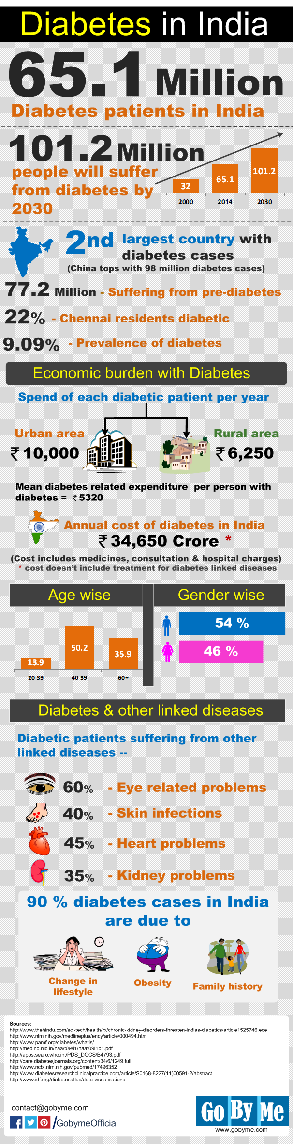 Cost of diabetes in India: Infographic